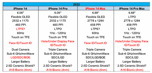 iPhone 14 Leaked
