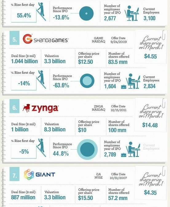 Top 10 Internet IPOs (over the past 10 years)