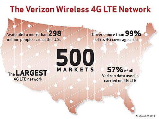 Verizon Launches 500th 4G LTE Market