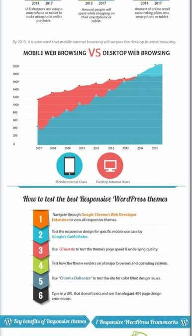 Why use WordPress Responsive Themes?