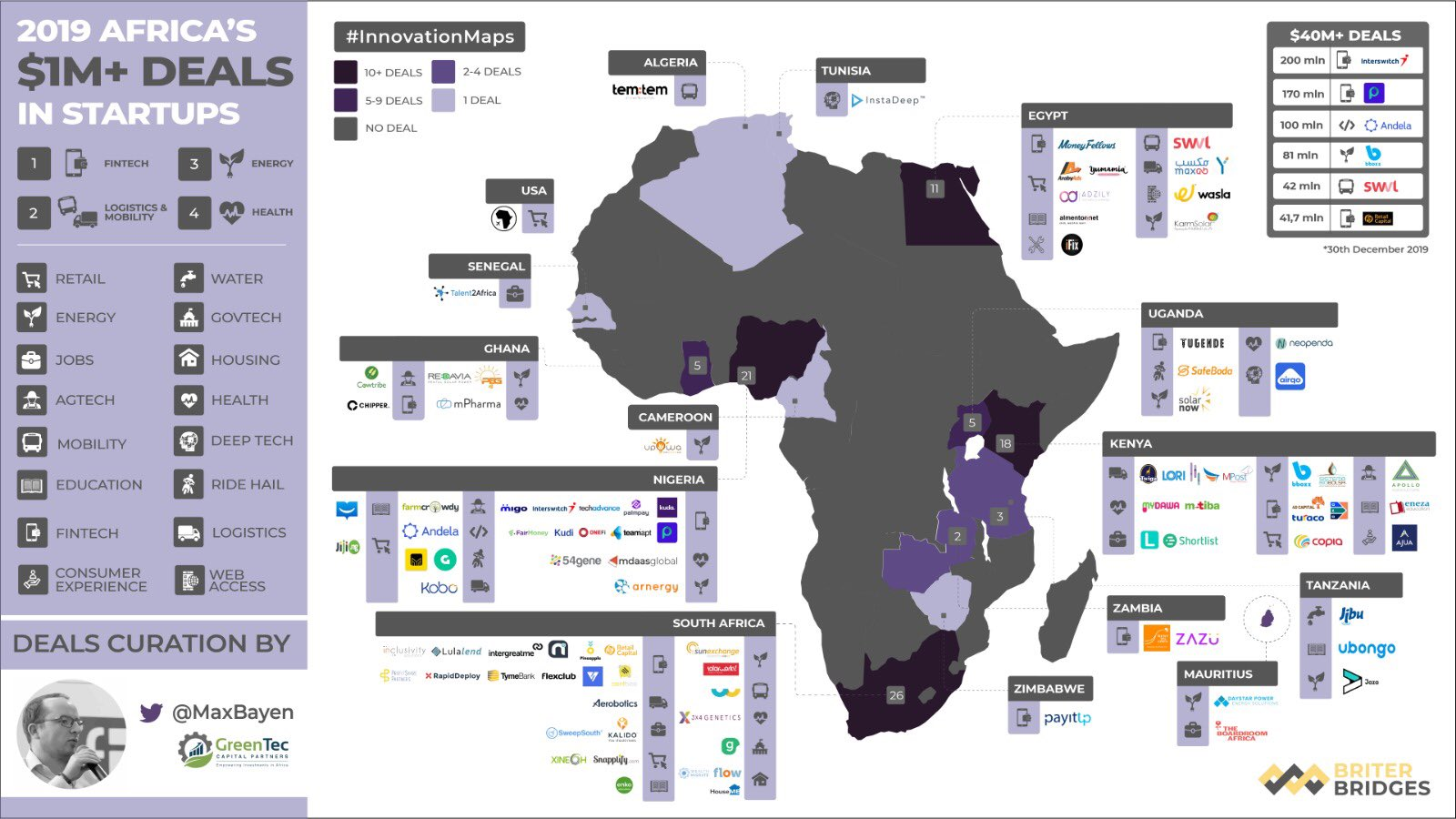 For the first time, around 100 African startups raise at least  million in one year | TechCabal