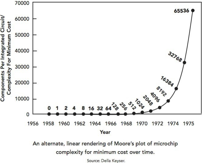 rendering-of-moores-law
