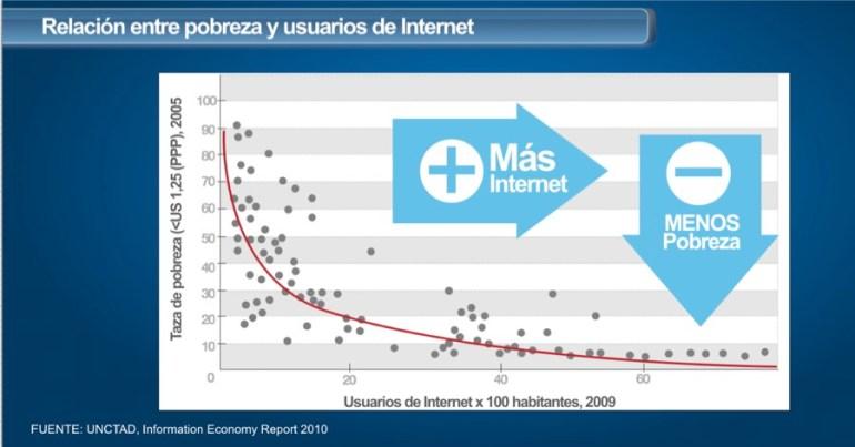 relacion-internet-pobreza