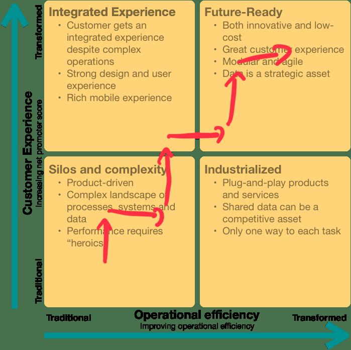 Transformar a TI para la transformación digital