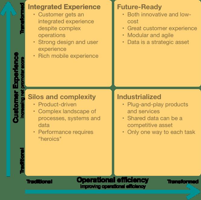 4 rutas hacia una transformación digital