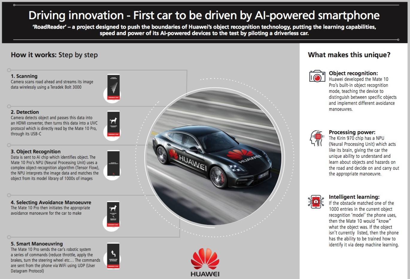 Infographic - Huawei Driverless - RoadReader