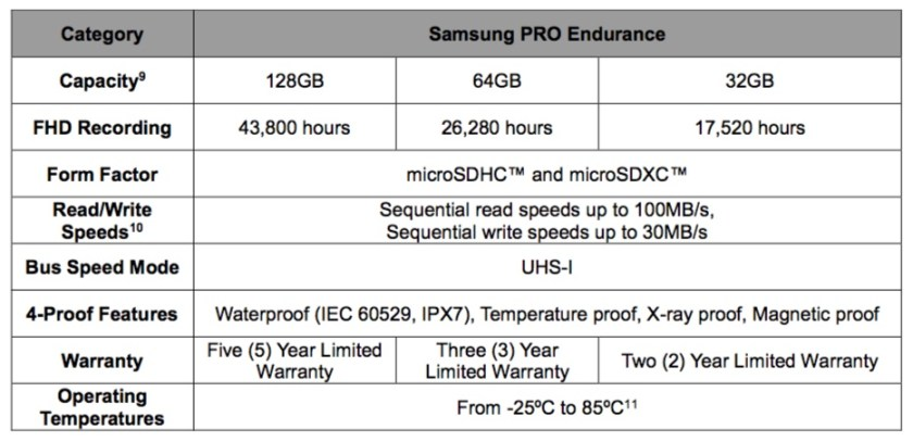 Samsung PRO Endurance memory card