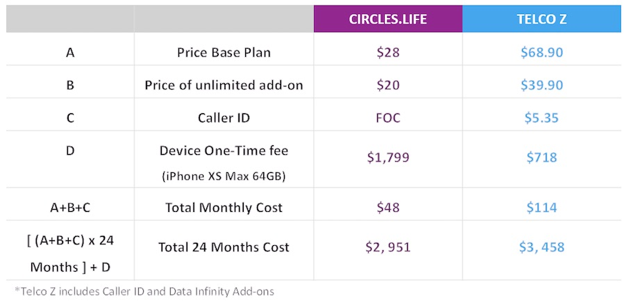 Circles.Life: Why add-on to pay for more data when you can have unlimited data? | Tech Coffee House