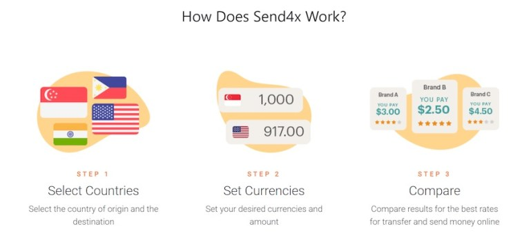 Singapore Fintech 4xLabs Launches Send4x Platform to Reduce Cost of Remittance