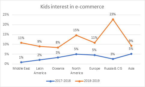 Kids appetite for online retail sites grows threefold, amid the shift in browsing behaviour