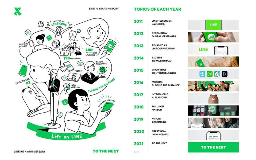 LINE Releases Its History Timeline, Celebrating Its 10 Year Anniversary