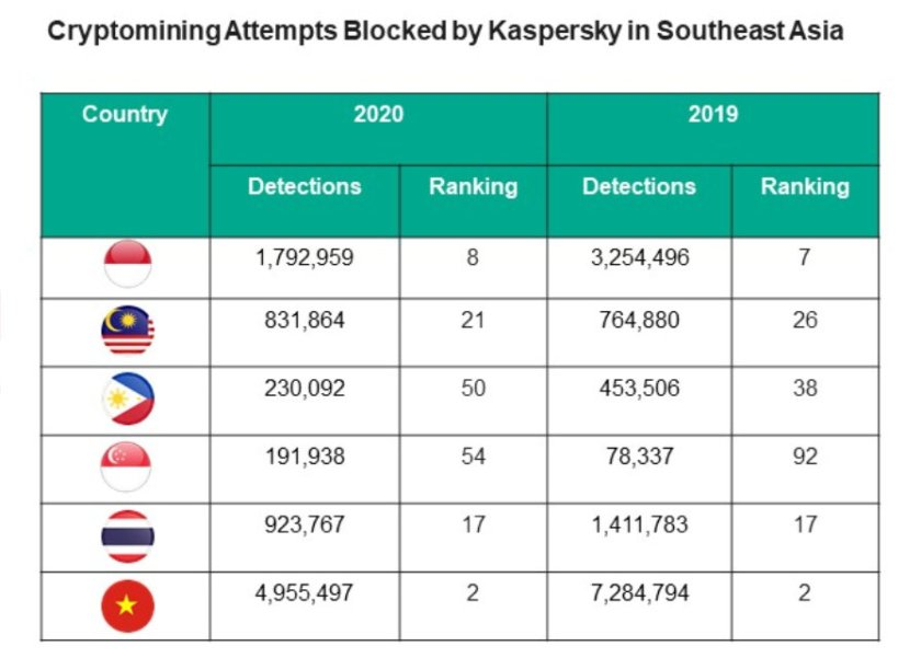Almost 9M cryptominers prevented in SEA SMBs in 2020, more than phishing, ransomware combined