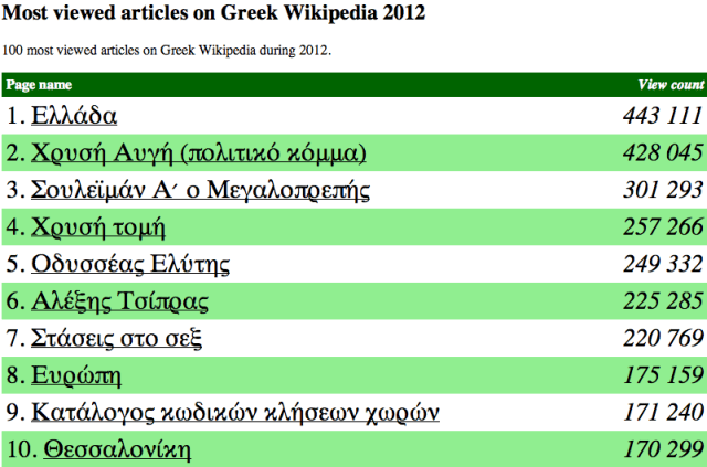 Most viewed articles on Greek Wikipedia 2012