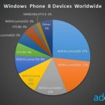 Το Lumia 520 Απέκτησε Το Μεγαλύτερο Μερίδιο Στην Αγορά Των Windows Phone