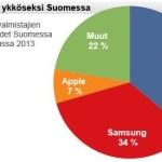 Η Nokia Ξανά Στην Πρώτη Θέση Στην Φιλανδία