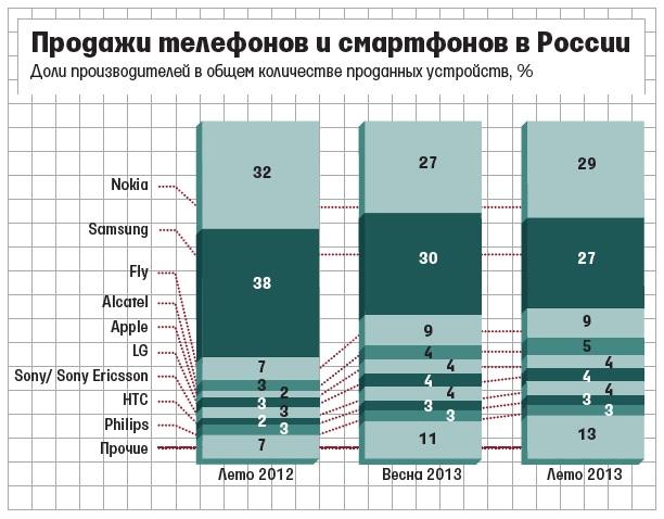 Nokia in Russia