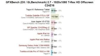 NVIDIA Tegra K1 benchmarks 2
