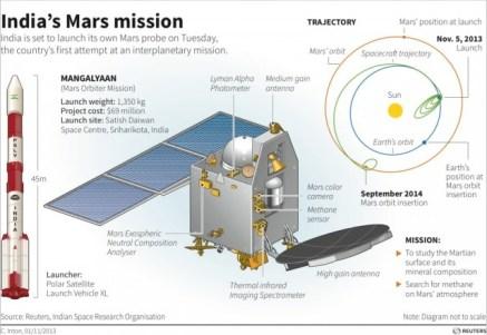 India-Mars_2