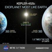 Kepler 452b