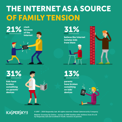 Kaspersky Lab Family Tension