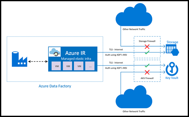 Azure Data Factory Page 3 Microsoft Tech Community