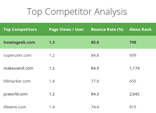 top competitor analysis