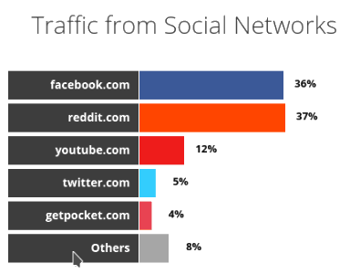 traffic from social network