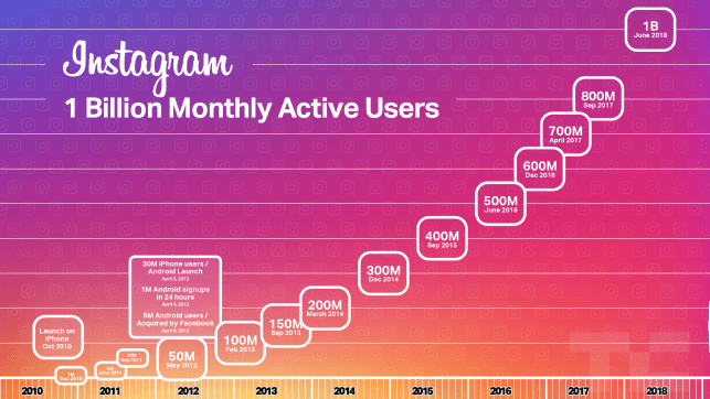 Instagram Lite quietly launches to find a billion more users abroad