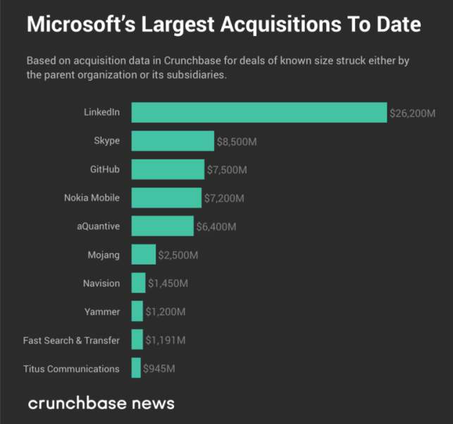 The largest buys of tech's Big Five: a look at M&A deals
