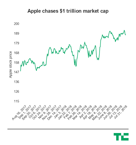 Apple nears a  trillion market cap as it clears another quarter ahead of expectations