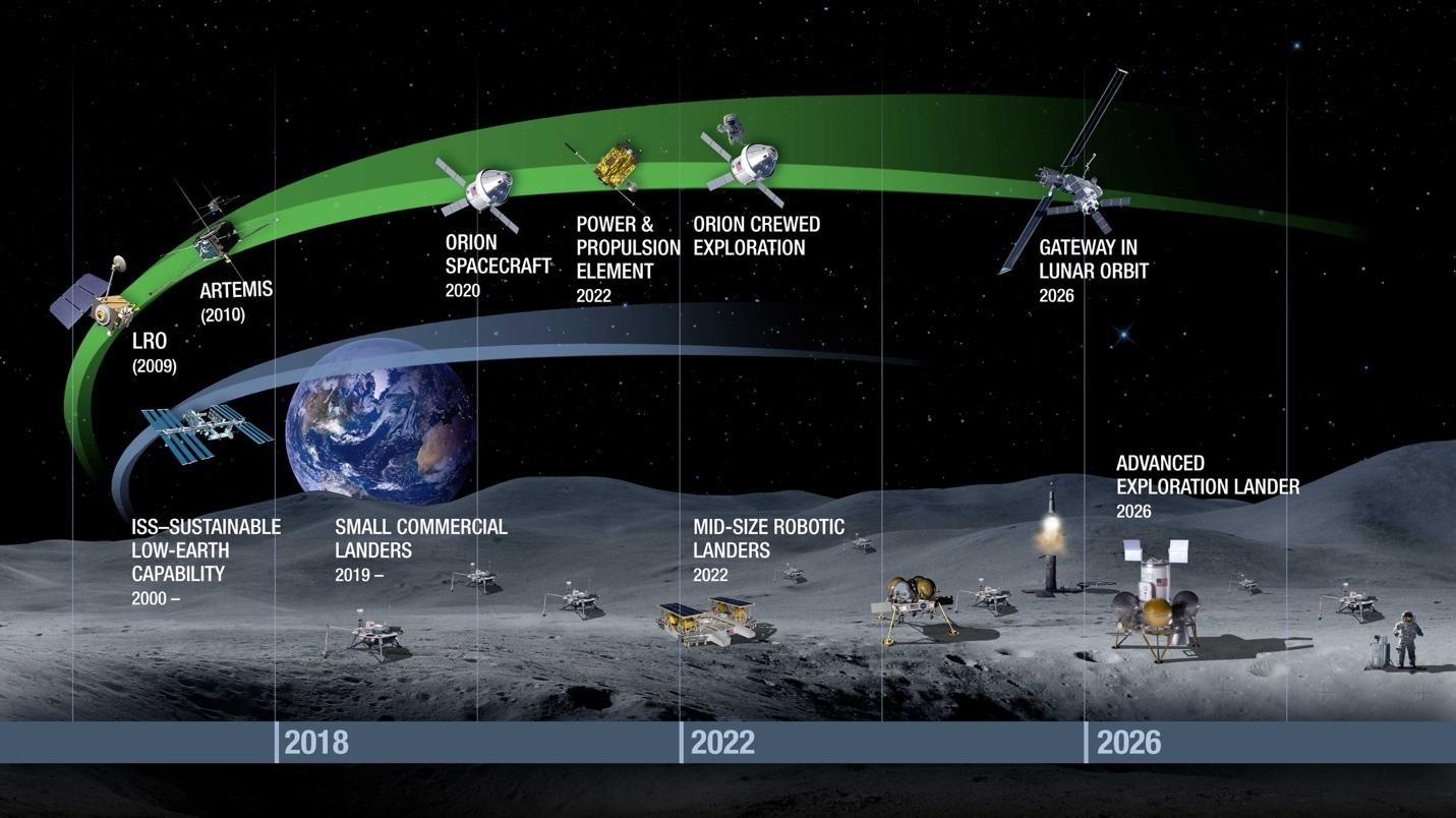 Nasa S Bold Ish Plan For The Next Era Takes Us To The Moon