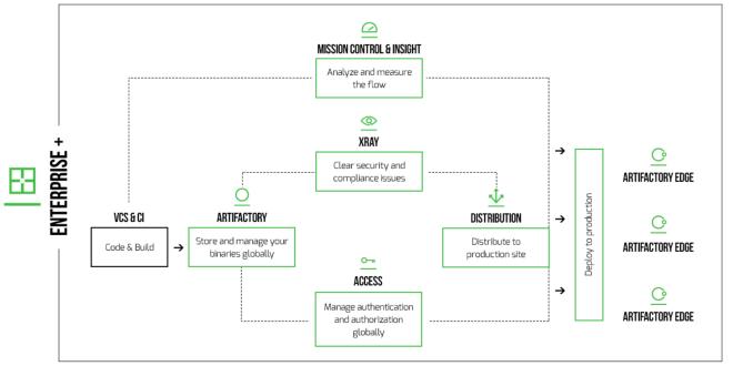 JFrog product flow