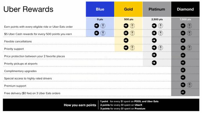 Image result for uber rewards