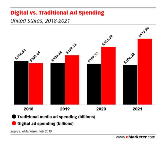 Inversión en medios digitales vs medios tradicionales