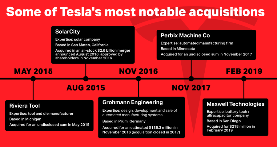 tesla-acquisitions-chart1