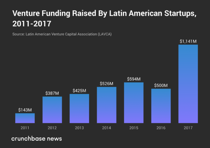 With these numbers, it's no surprise SoftBank is investing in Latin America – TechCrunch 7