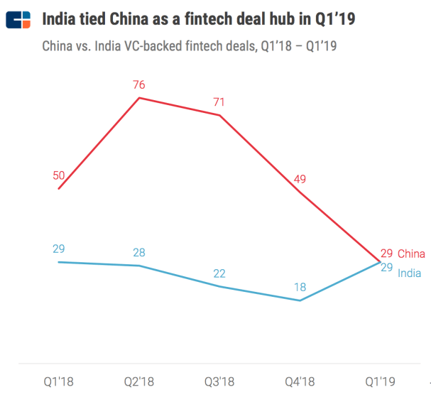 cb insights china q1