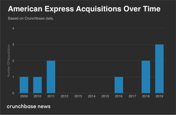 As Amex scoops up Resy, a look at its history of