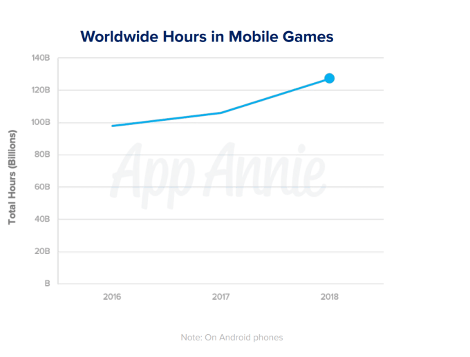 Screen Shot 2019 06 11 at 11.37.35 AM - Mobile games now account for 33% of installs, 10% of time, and 74% of consumer spend – TechCrunch