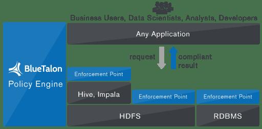 BlueTalon Policy Engine How it works