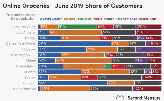 GroceryDelivery chart2png 1024x631