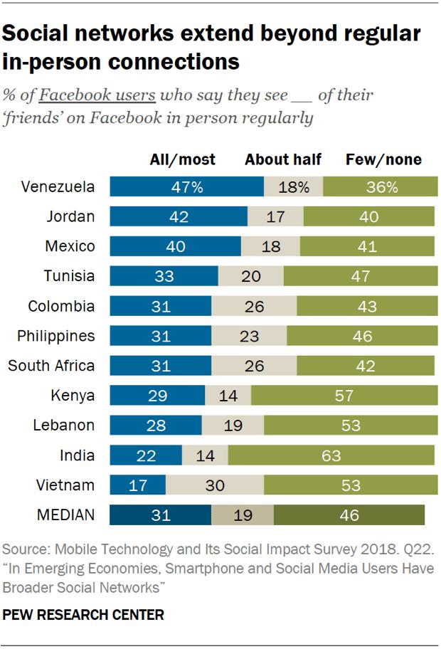 PI PG 2019.08.22 Social Networks Emerging Economies 2 01
