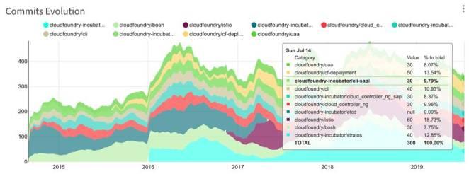 IBM junta Cloud Floundry e Red Hat OpenShift