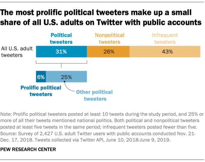 FT 19.10.23 PoliticsTwitter Most prolific political tweeters invent up puny portion US adults Twitter public accounts