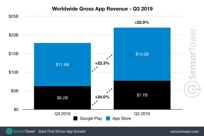 q3 2019 app revenue worldwide