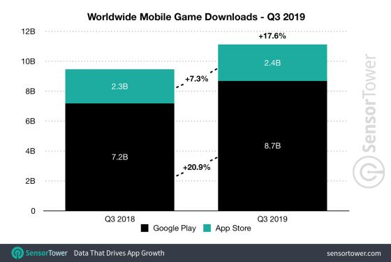 q3 2019 game downloads worldwide