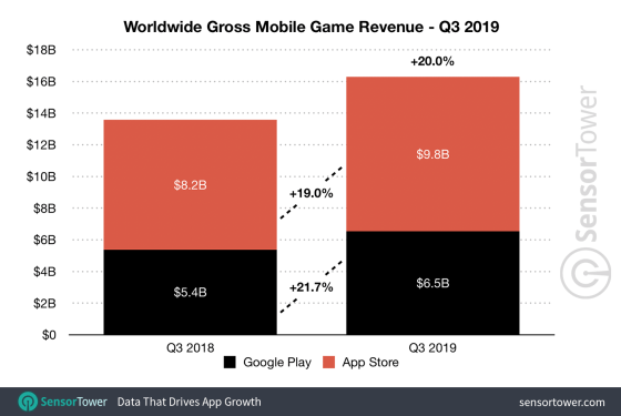 q3 2019 game revenue worldwide