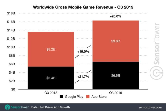 q3 2019 game income worldwide