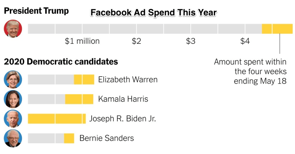 trump 2020 facebook ads 1558042973182 facebookJumbo v10 1 1