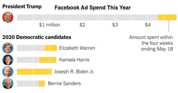 trump 2020 facebook ads 1558042973182 facebookJumbo v10